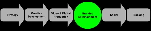 branded entertainment essay Find the weird scholarship that fits you wednesday you must also submit an essay about how skateboarding has been a positive entertainment.